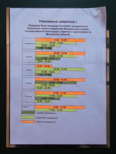 График загруженности Регистрационной палаты.jpg