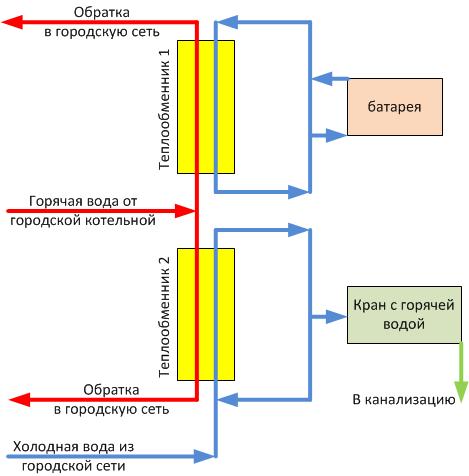 О мерах по стимулированию энерго и водосбережения в г Москве