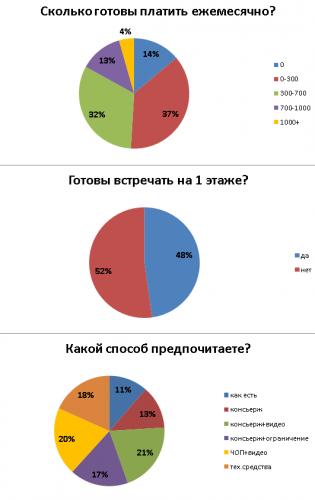 Результаты опроса общие.png